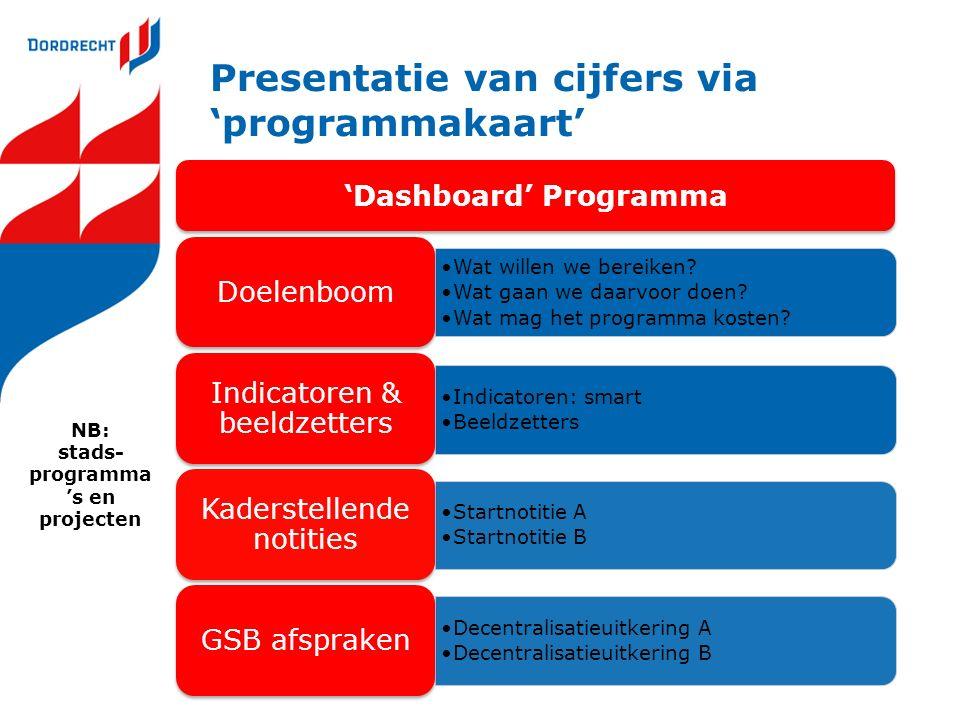 Presentatie van cijfers via 'programmakaart' 'Dashboard' Programma Wat willen we bereiken? Wat gaan we daarvoor doen? Wat mag het programma kosten? Do