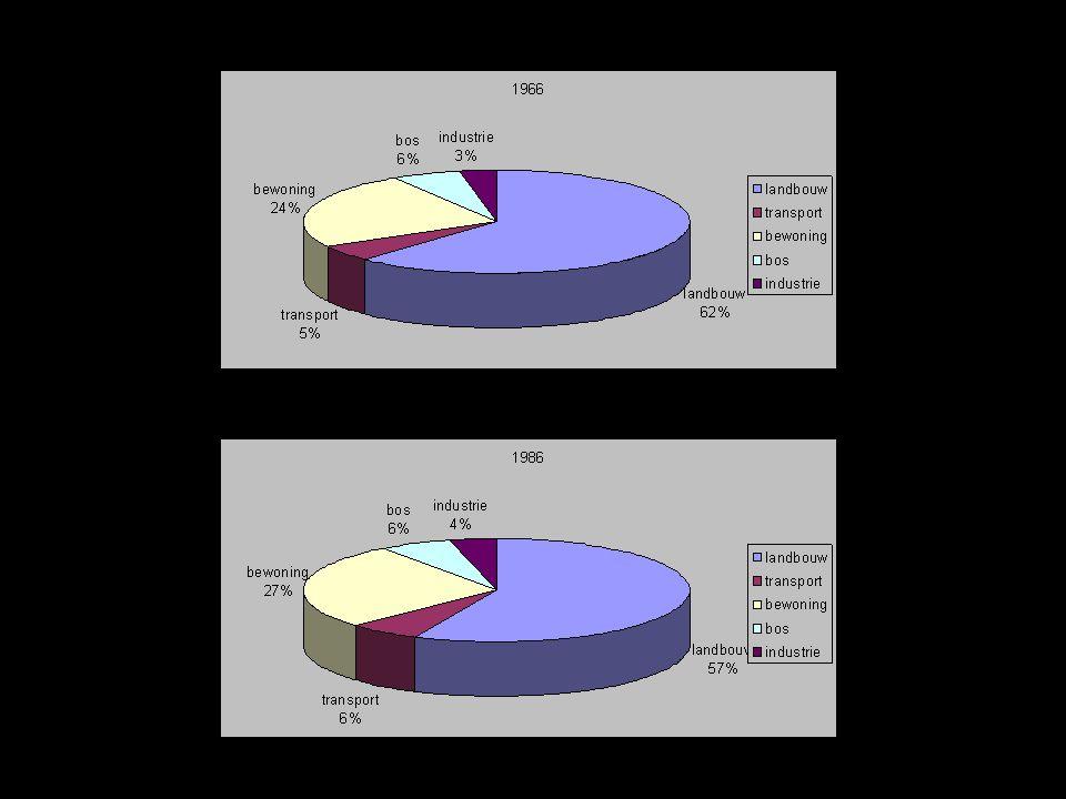 Conclusie Stalhille  biologisch zeer waardevol Waggelwater  onbereikbaar voor vrachtverkeer Elfhoek  bereikbaar uitbreidingsmogelijkheid MAAR: milieuproblematiek Blauwe Toren: - Vlot bereikbaar - Biologisch weinig waardevol - Naadloze aansluiting bij huidig industrieterrein Blauwe Toren