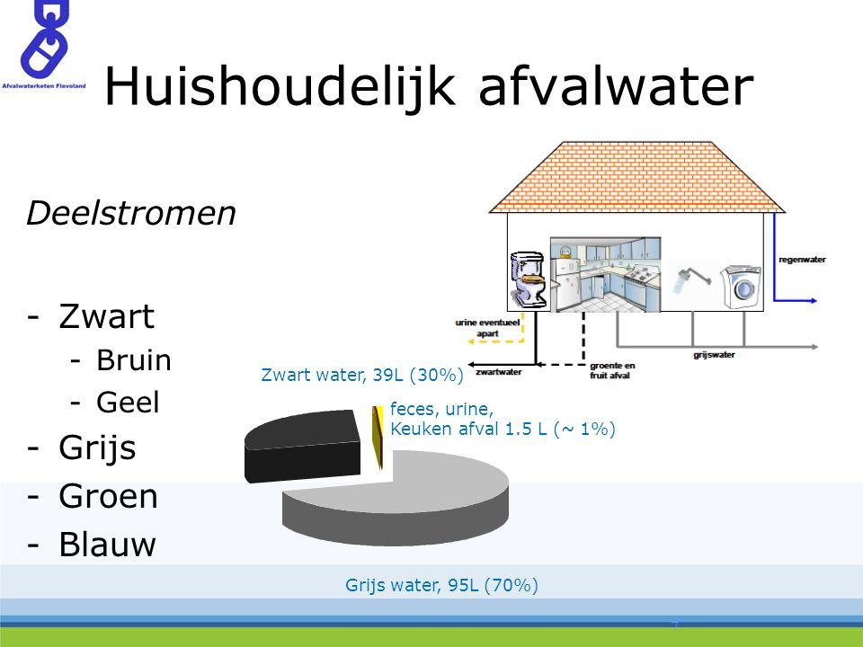 Huishoudelijk afvalwater Deelstromen -Zwart -Bruin -Geel -Grijs -Groen -Blauw 7 Zwart water, 39L (30%) feces, urine, Keuken afval 1.5 L (~ 1%) Grijs water, 95L (70%)