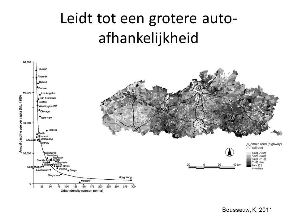Boussauw, K, 2011 Leidt tot een grotere auto- afhankelijkheid