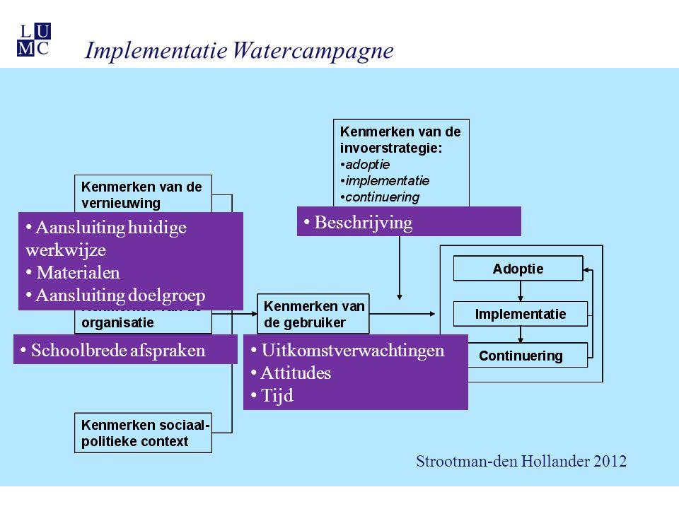 Implementatie Watercampagne Beschrijving werkwijze Beschrijving Schoolbrede afspraken Aansluiting huidige werkwijze Materialen Aansluiting doelgroep Uitkomstverwachtingen Attitudes Tijd Strootman-den Hollander 2012