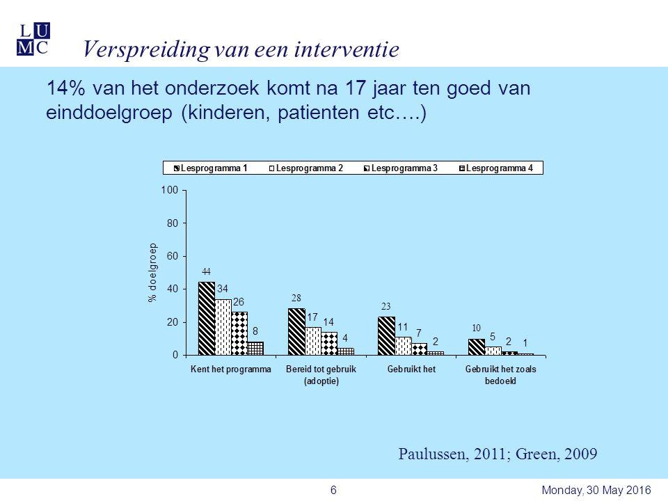 Verspreiding van een interventie Monday, 30 May 20166 Paulussen, 2011; Green, 2009 14% van het onderzoek komt na 17 jaar ten goed van einddoelgroep (kinderen, patienten etc….)