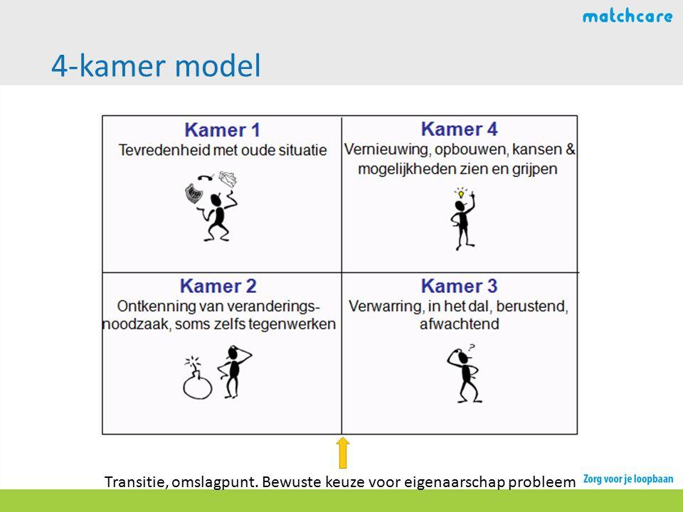 4-kamer model Transitie, omslagpunt. Bewuste keuze voor eigenaarschap probleem