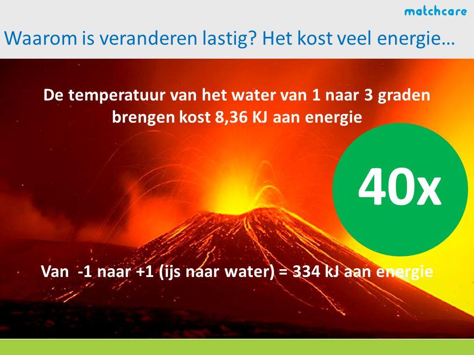 Waarom is veranderen lastig? Het kost veel energie… De temperatuur van het water van 1 naar 3 graden brengen kost 8,36 KJ aan energie Van -1 naar +1 (