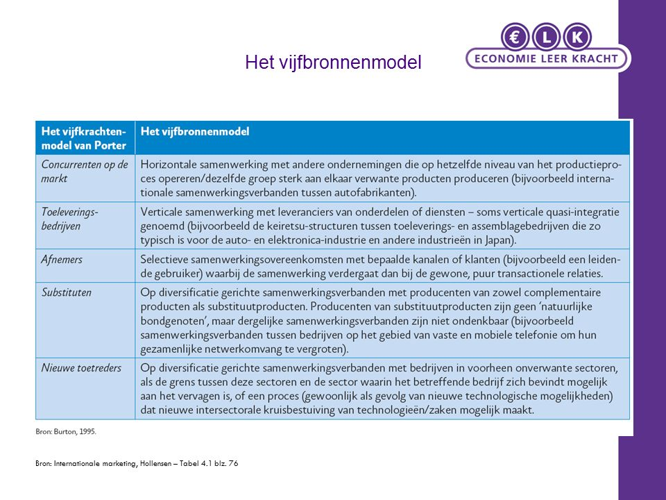 Het vijfbronnenmodel Bron: Internationale marketing, Hollensen – Tabel 4.1 blz. 76