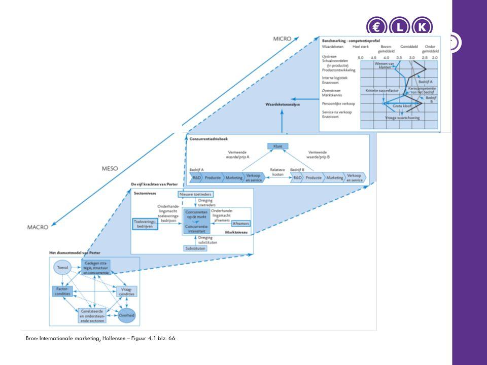 Analyse van het nationaal concurrentievermogen Het diamantmodel van Porter –De kenmerken van de thuisbasis spelen een cruciale rol bij de verklaring van het internationale concurrentievermogen van bedrijven.