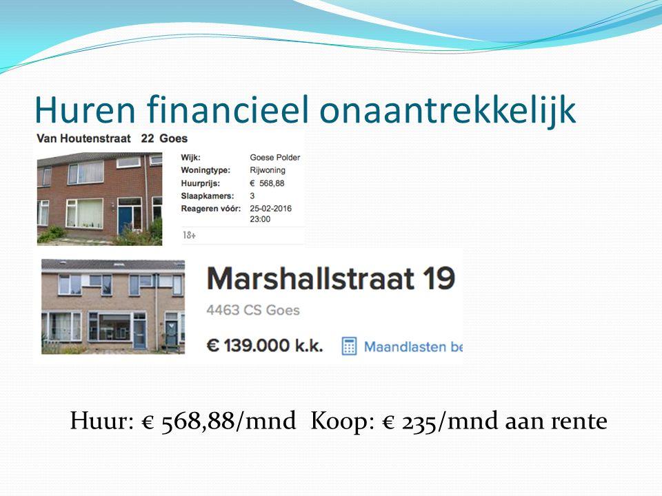 Huren financieel onaantrekkelijk Huur: € 568,88/mnd Koop: € 235/mnd aan rente