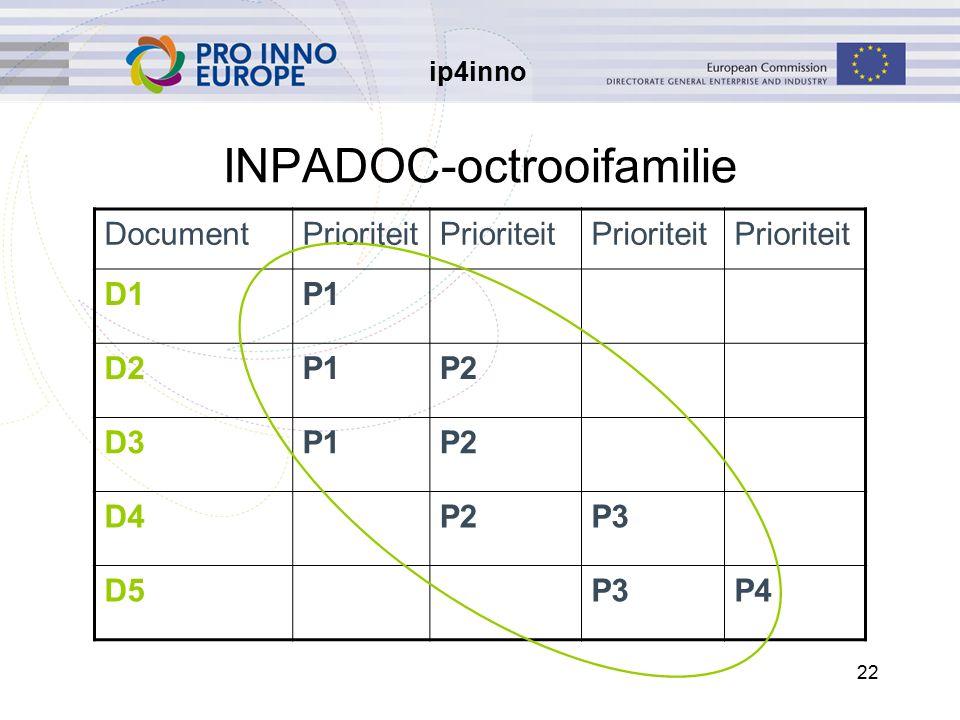 ip4inno 22 INPADOC-octrooifamilie DocumentPrioriteit D1P1 D2P1P2 D3P1P2 D4P2P3 D5P3P4