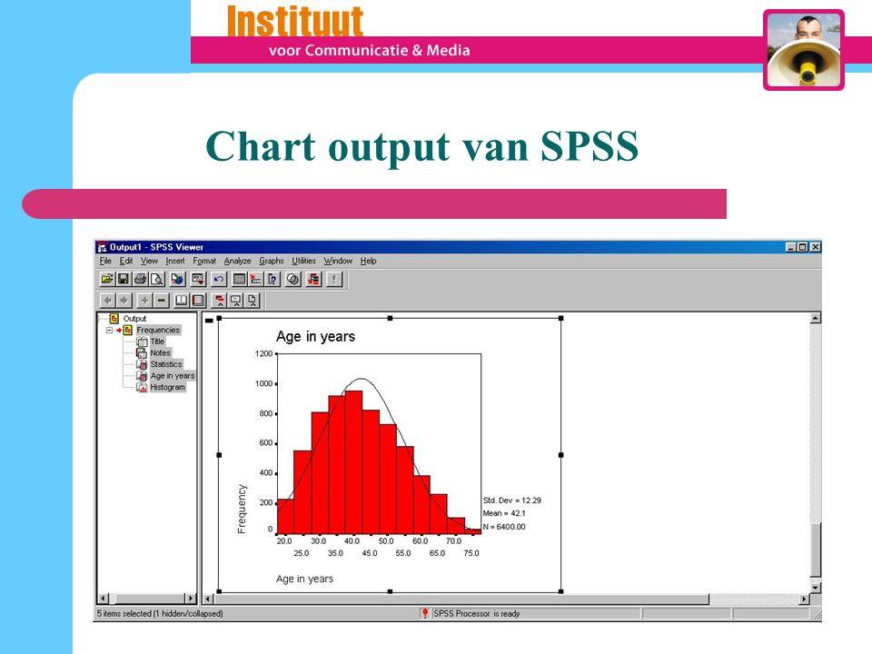 Chart output van SPSS