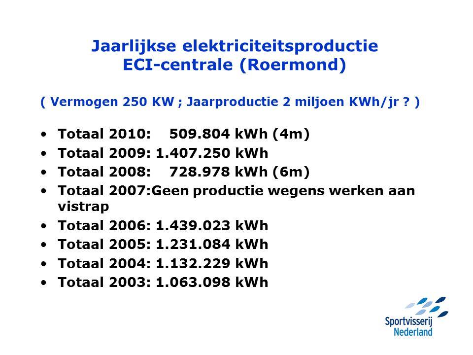 Jaarlijkse elektriciteitsproductie ECI-centrale (Roermond) ( Vermogen 250 KW ; Jaarproductie 2 miljoen KWh/jr ? ) Totaal 2010: 509.804 kWh (4m) Totaal
