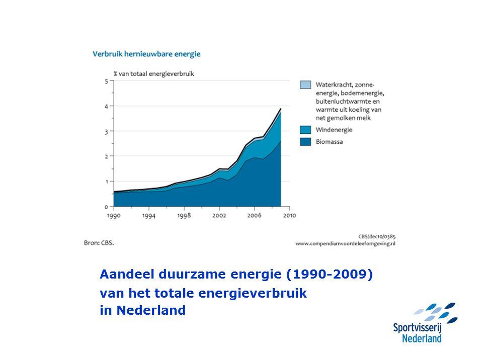 Aandeel duurzame energie (1990-2009) van het totale energieverbruik in Nederland