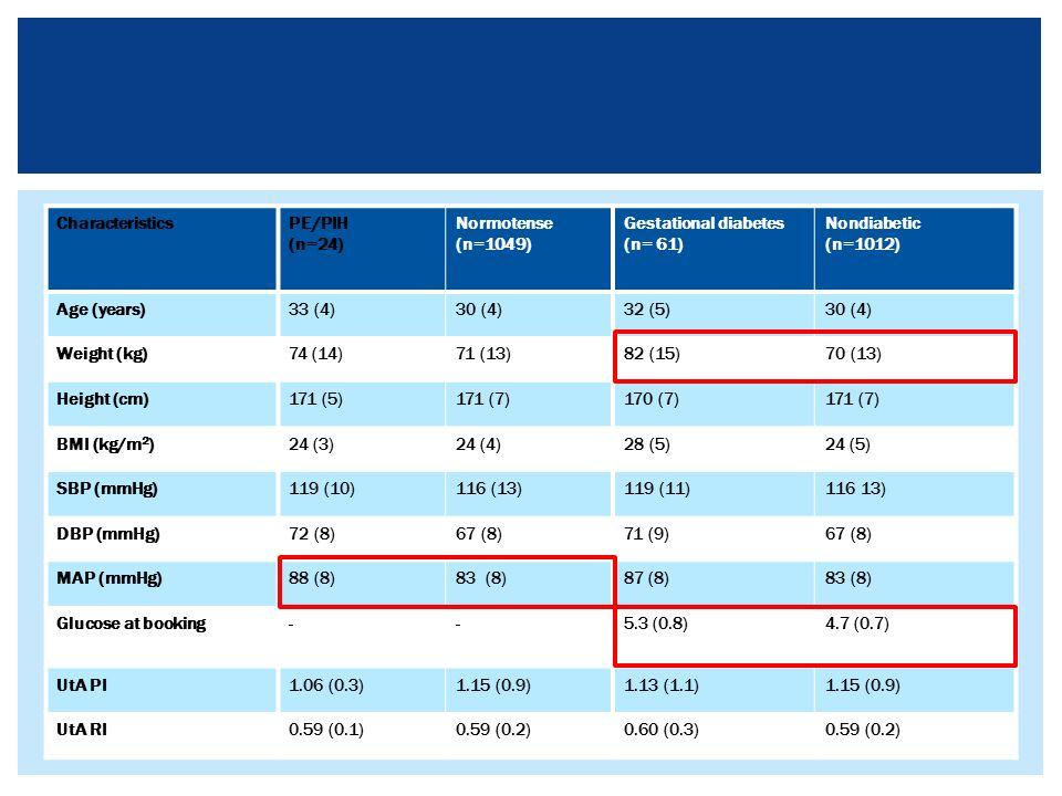 Predictiemodel Diabetes gravidarum  Glucose bij intake  BMI bij intake  Diabetes bij eerstegraads familielid  Diabetes gravidarum in anamnese  PAPP-A en PlGF DIABETES
