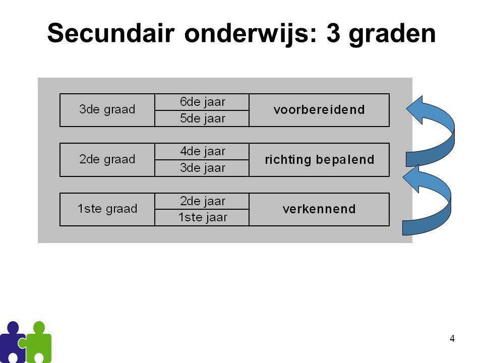 5 De eerste graad 2e leerjaarBeroepsvoorbereidend leerjaar 1e leerjaar A1e leerjaar B eerste graad