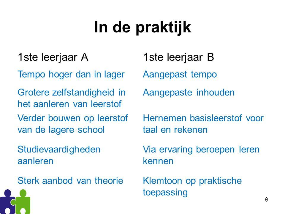10 De eerste graad 2e leerjaarBeroepsvoorbereidend leerjaar 1e leerjaar A1e leerjaar B Eerste graad, 2A en 2BVL