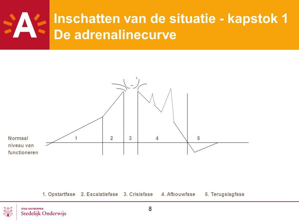 8 Inschatten van de situatie - kapstok 1 De adrenalinecurve Normaal 1 2 3 4 5 niveau van functioneren 1. Opstartfase 2. Escalatiefase 3. Crisisfase 4.