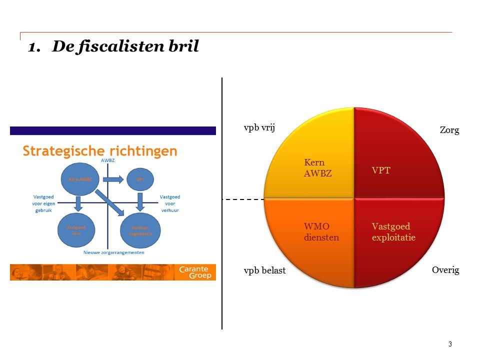 2.Fiscale positie onder druk Vennootschapsbelasting BTW Overdrachtsbelasting Verhuurdersverheffing OZB 4 relevante middelen voor exploitatie en transitie