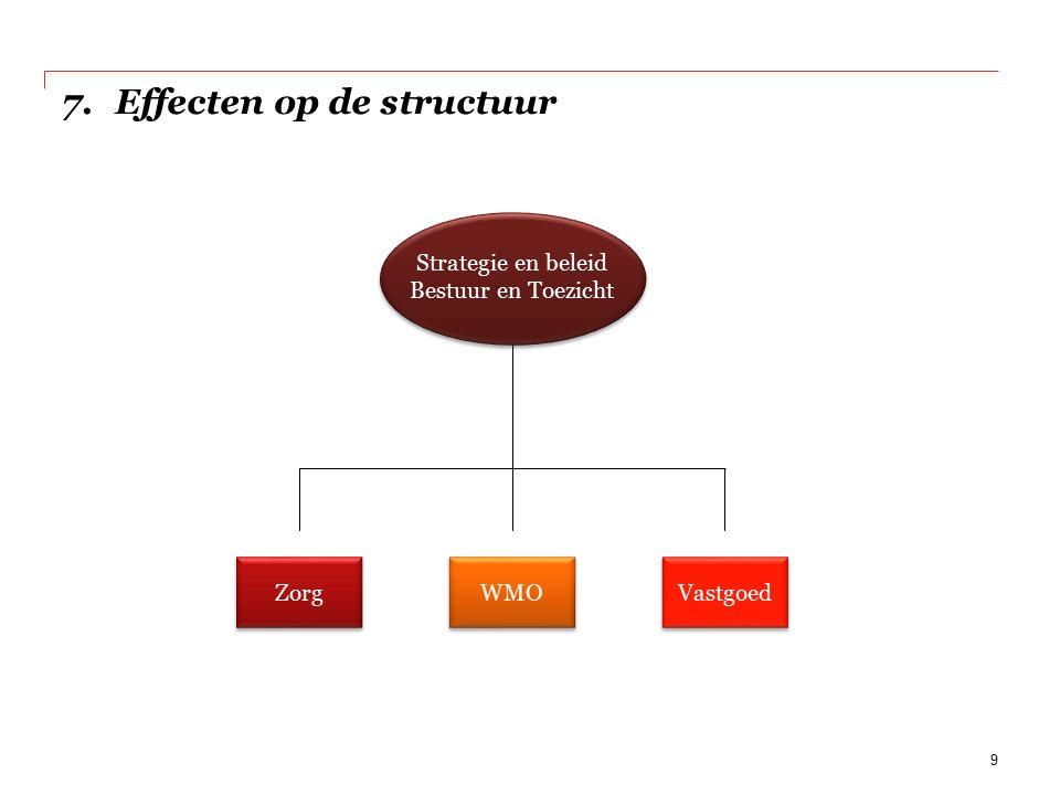 9 7.Effecten op de structuur Strategie en beleid Bestuur en Toezicht Zorg WMO Vastgoed