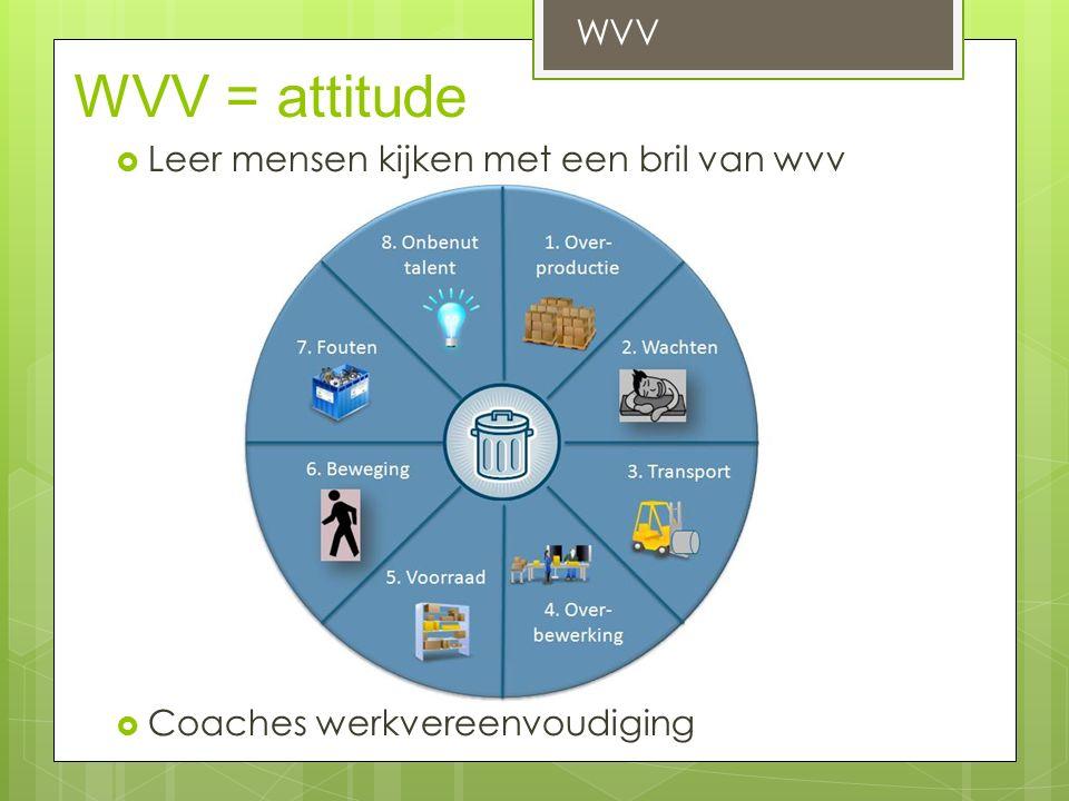 WVV = attitude  Leer mensen kijken met een bril van wvv  Coaches werkvereenvoudiging WVV