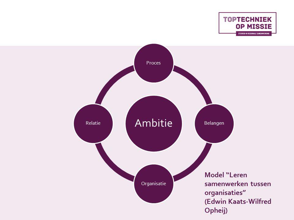 Ambitie ProcesBelangenOrganisatieRelatie Model Leren samenwerken tussen organisaties (Edwin Kaats-Wilfred Opheij)