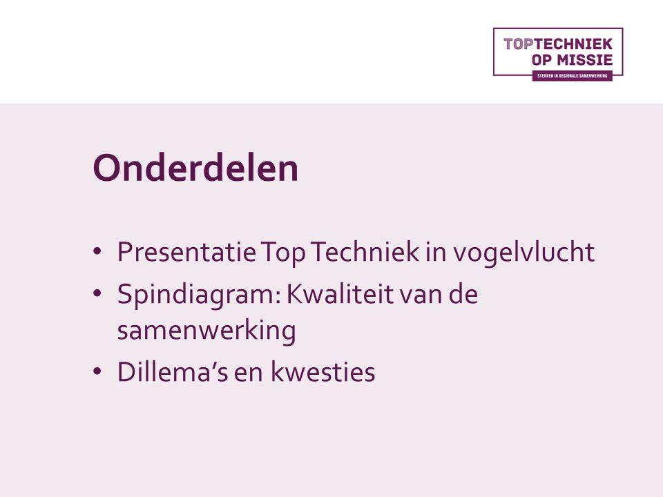 Onderdelen Presentatie Top Techniek in vogelvlucht Spindiagram: Kwaliteit van de samenwerking Dillema's en kwesties