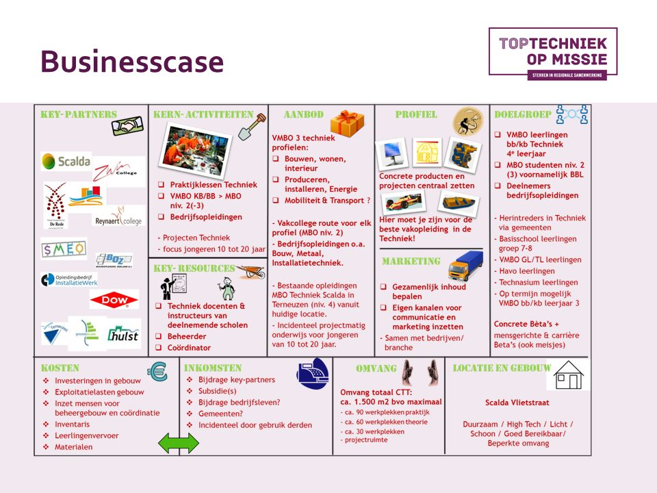 Businesscase