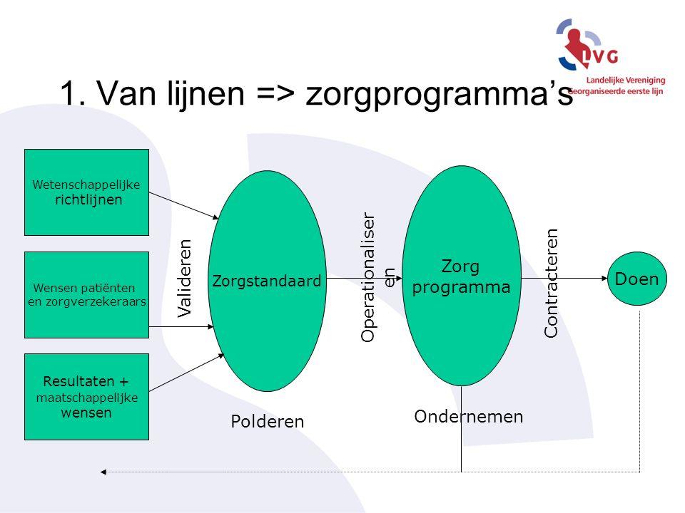 1. Van lijnen => zorgprogramma's Wetenschappelijke richtlijnen Wensen patiënten en zorgverzekeraars Resultaten + maatschappelijke wensen Zorgstandaard