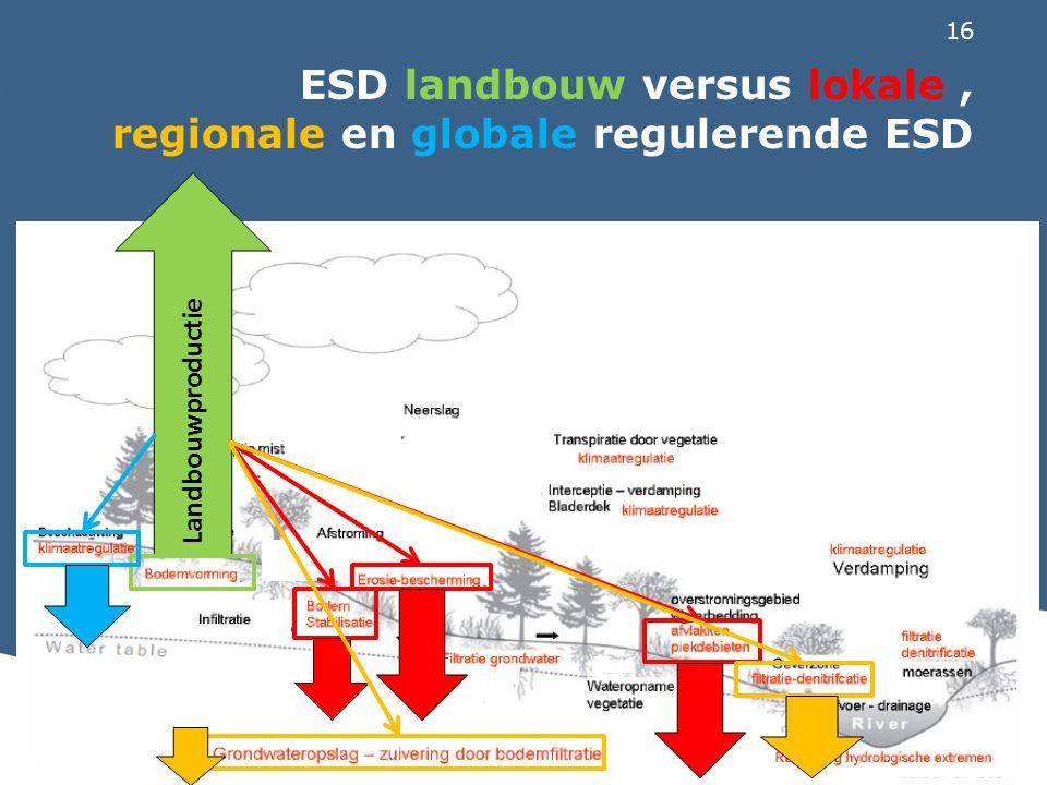 16 ESD landbouw versus lokale, regionale en globale regulerende ESD Landbouwproductie