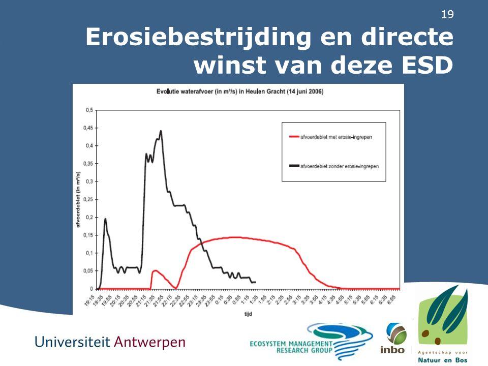 19 Erosiebestrijding en directe winst van deze ESD