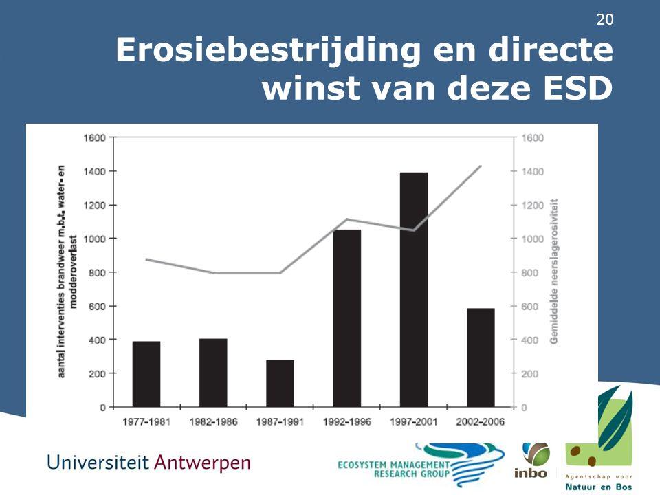 20 Erosiebestrijding en directe winst van deze ESD