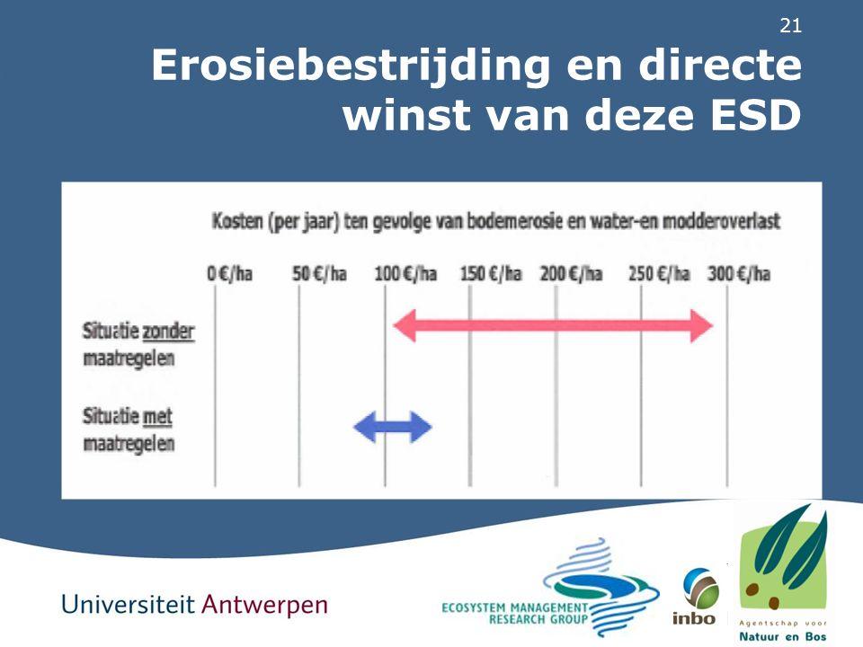21 Erosiebestrijding en directe winst van deze ESD