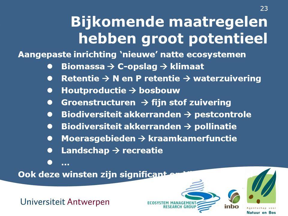 23 Bijkomende maatregelen hebben groot potentieel Aangepaste inrichting 'nieuwe' natte ecosystemen Biomassa  C-opslag  klimaat Retentie  N en P ret