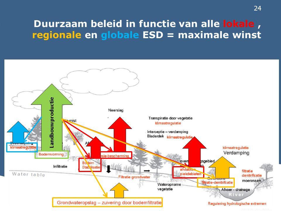 24 Duurzaam beleid in functie van alle lokale, regionale en globale ESD = maximale winst Landbouwproductie