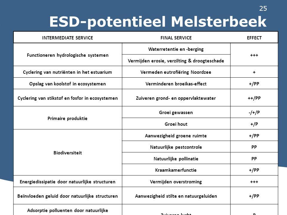 25 ESD-potentieel Melsterbeek INTERMEDIATE SERVICEFINAL SERVICEEFFECT Functioneren hydrologische systemen Waterretentie en -berging +++ Vermijden eros