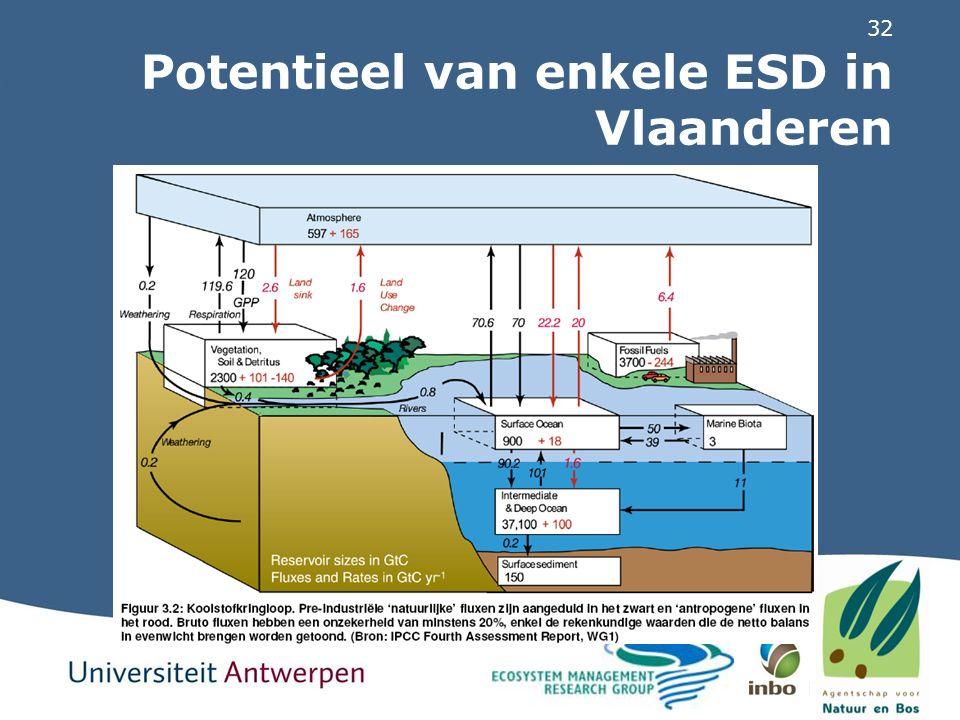 32 Potentieel van enkele ESD in Vlaanderen