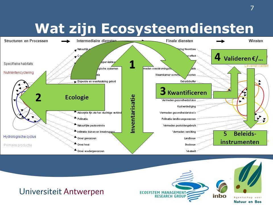 8 Wat zijn Ecosysteemdiensten Specifieke habitats Nutriëntencyclering Primaire productie Hydrologische cyclus Levensduur Levenskwaliteit Landbouwproductie Visvangst Structuren en Processen Intermediaire diensten Finale diensten Winsten Inventarisatie 2 Ecologie 3 Kwantificeren 4 Valideren €/… 5Beleids- instrumenten ANB- PROJECT Ecosysteemdiensten in Vlaanderen LNE-PROJECT MKBA