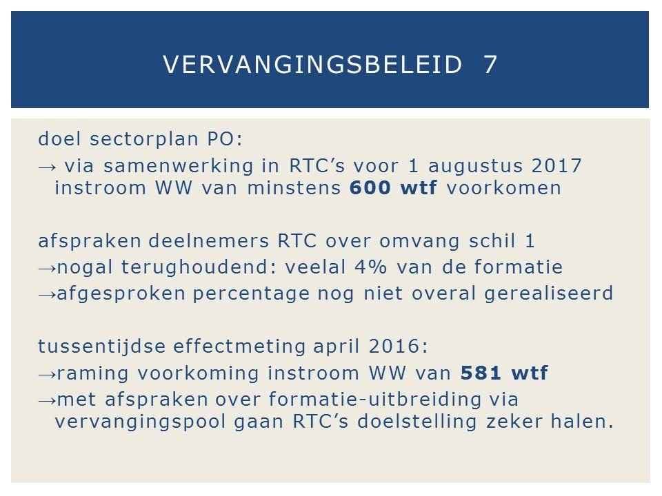 doel sectorplan PO: → via samenwerking in RTC's voor 1 augustus 2017 instroom WW van minstens 600 wtf voorkomen afspraken deelnemers RTC over omvang s