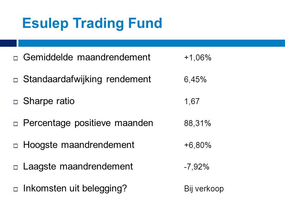  Gemiddelde maandrendement +1,06%  Standaardafwijking rendement 6,45%  Sharpe ratio 1,67  Percentage positieve maanden 88,31%  Hoogste maandrende