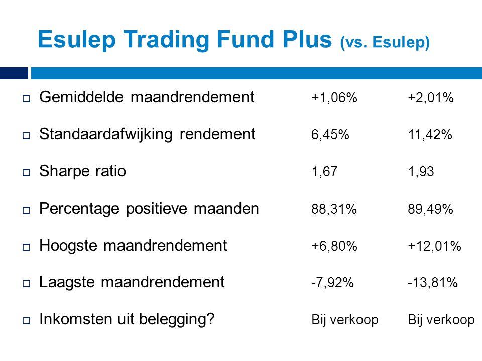  Gemiddelde maandrendement +1,06%+2,01%  Standaardafwijking rendement 6,45%11,42%  Sharpe ratio 1,671,93  Percentage positieve maanden 88,31%89,49