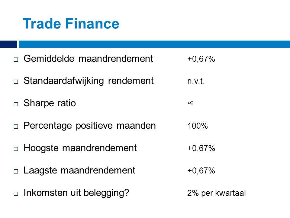 Trade Finance  Gemiddelde maandrendement +0,67%  Standaardafwijking rendement n.v.t.  Sharpe ratio∞  Percentage positieve maanden 100%  Hoogste m
