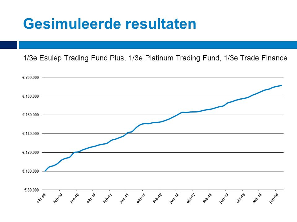 Gesimuleerde resultaten 1/3e Esulep Trading Fund Plus, 1/3e Platinum Trading Fund, 1/3e Trade Finance