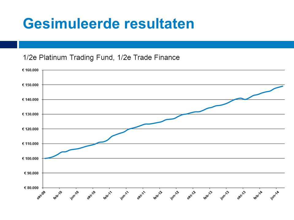 Gesimuleerde resultaten 1/2e Platinum Trading Fund, 1/2e Trade Finance