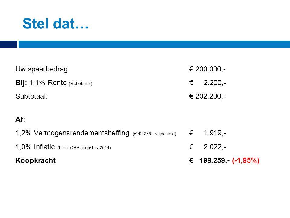 Stel dat… Koopkracht€ 198.259,- (-1,95%) Uw spaarbedrag € 200.000,- Bij: 1,1% Rente (Rabobank) € 2.200,- Subtotaal: € 202.200,- Af: 1,2% Vermogensrendementsheffing (€ 42.278,- vrijgesteld) € 1.919,- 1,0% Inflatie (bron: CBS augustus 2014) € 2.022,-