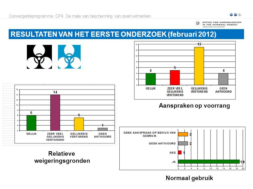 Onderzoek naar de mate van bescherming van zwart-witmerken RESULTATEN VAN HET EERSTE ONDERZOEK (februari 2012) Convergentieprogramma CP4.