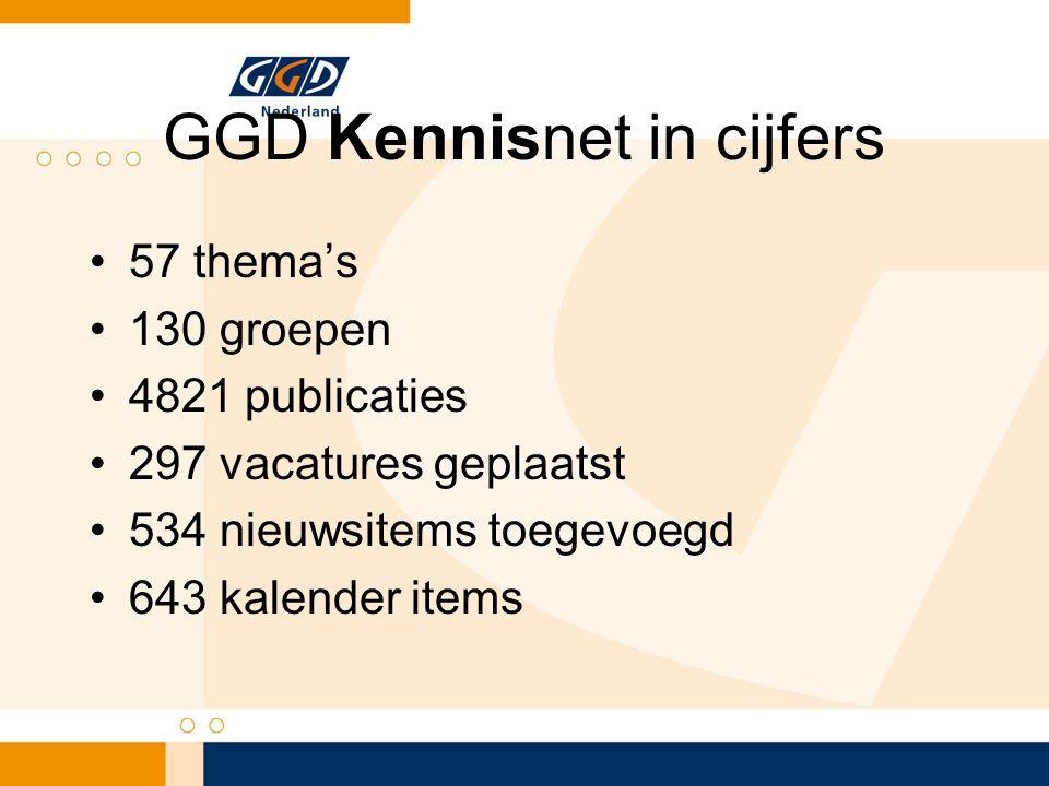 GGD Kennisnet in cijfers 57 thema's 130 groepen 4821 publicaties 297 vacatures geplaatst 534 nieuwsitems toegevoegd 643 kalender items