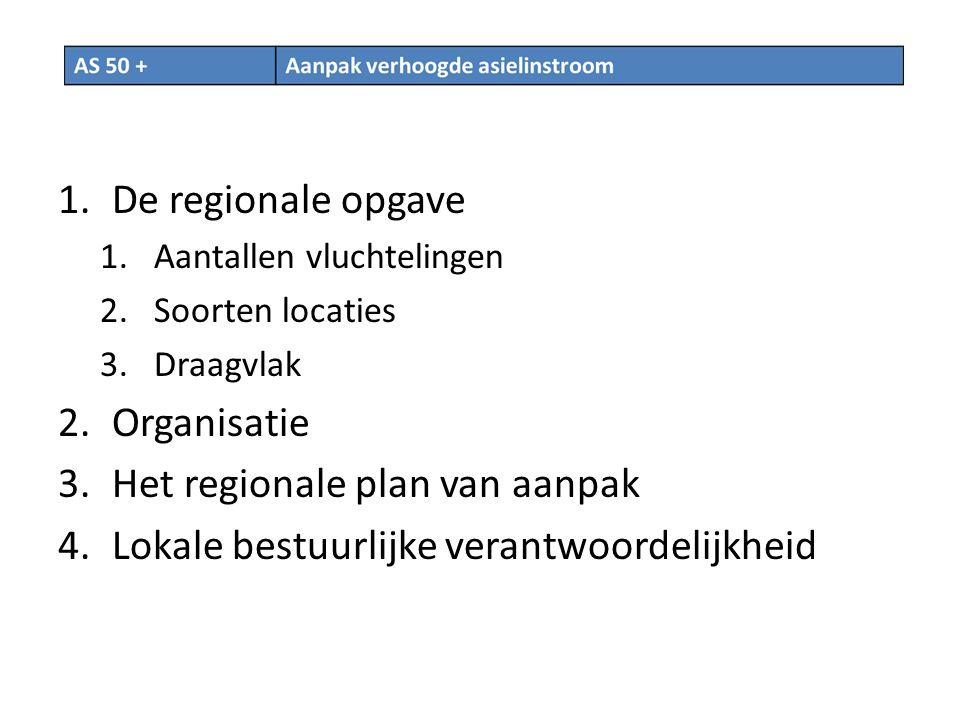 1.De regionale opgave 1.Aantallen vluchtelingen 2.Soorten locaties 3.Draagvlak 2.Organisatie 3.Het regionale plan van aanpak 4.Lokale bestuurlijke verantwoordelijkheid