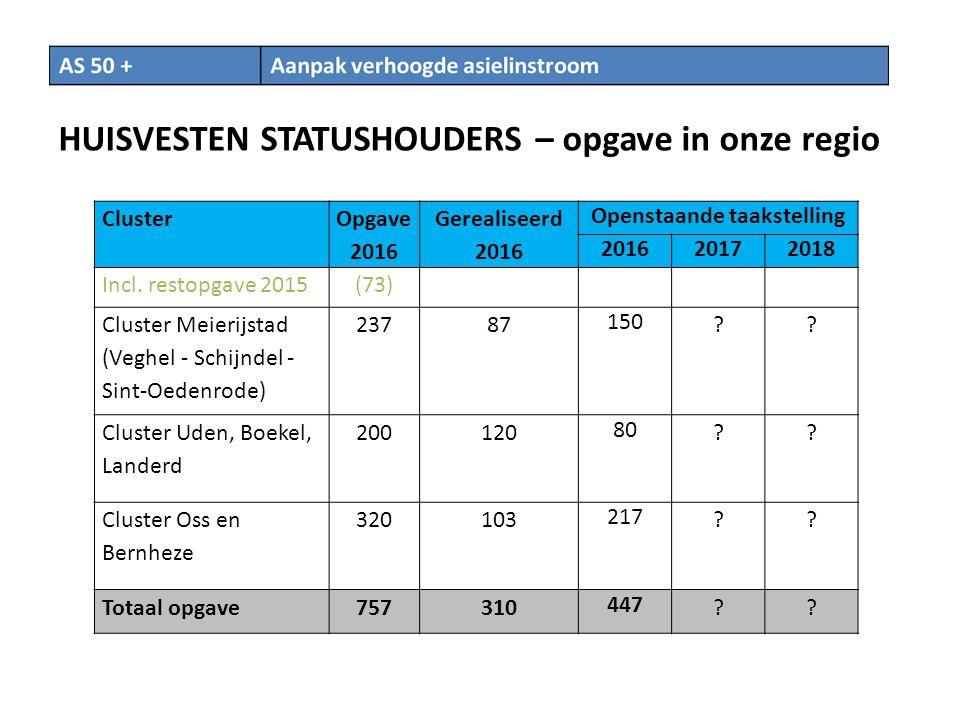 HUISVESTEN STATUSHOUDERS – opgave in onze regio Cluster Opgave 2016 Gerealiseerd 2016 Openstaande taakstelling 201620172018 Incl.