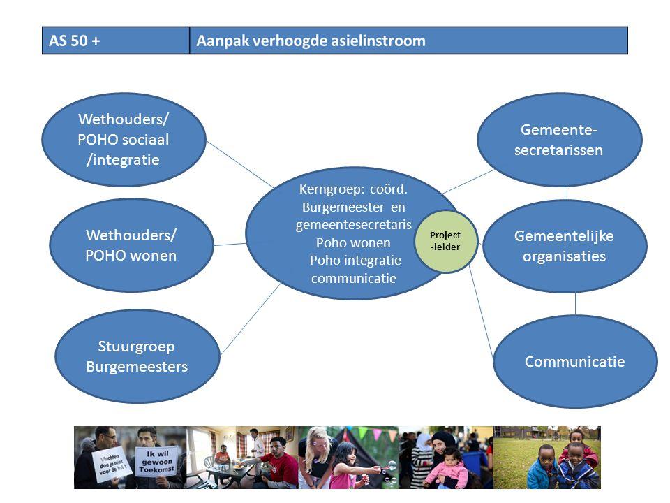 Wethouders/ POHO sociaal /integratie Wethouders/ POHO wonen Kerngroep: coörd.