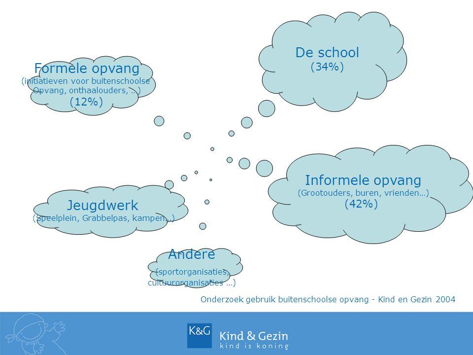 Formele opvang (initiatieven voor buitenschoolse Opvang, onthaalouders, …) (12%) De school (34%) Jeugdwerk (Speelplein, Grabbelpas, kampen…) Informele