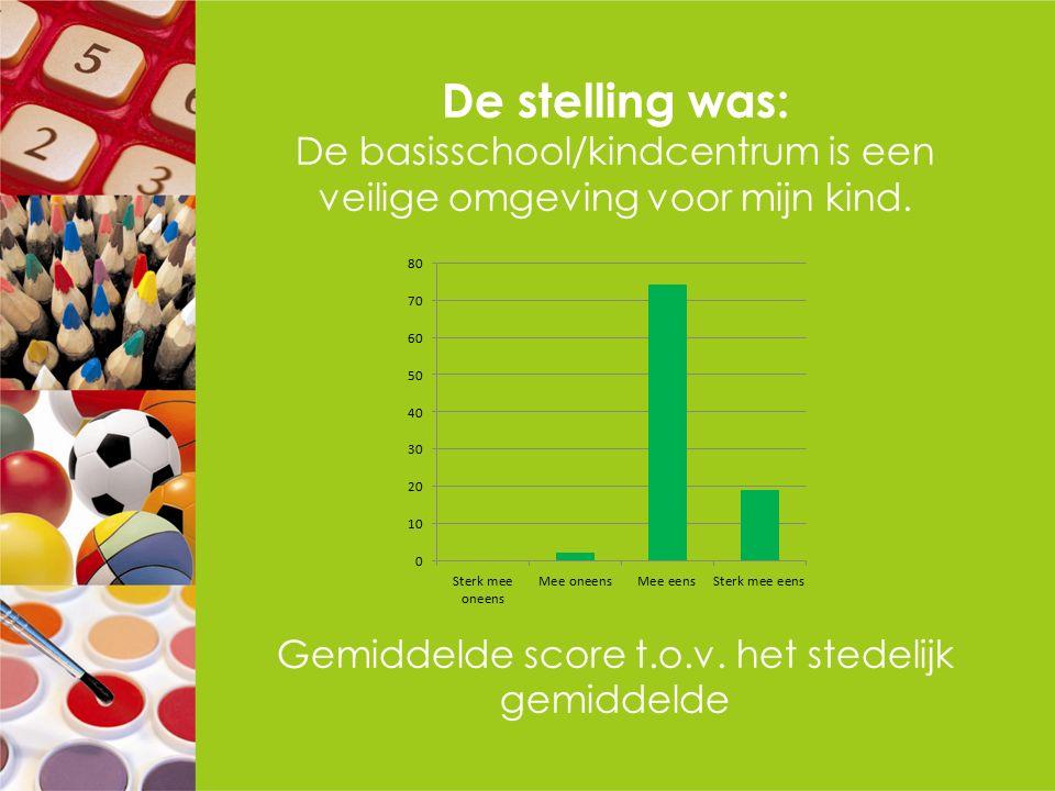De stelling was: De basisschool/kindcentrum is een veilige omgeving voor mijn kind. Gemiddelde score t.o.v. het stedelijk gemiddelde