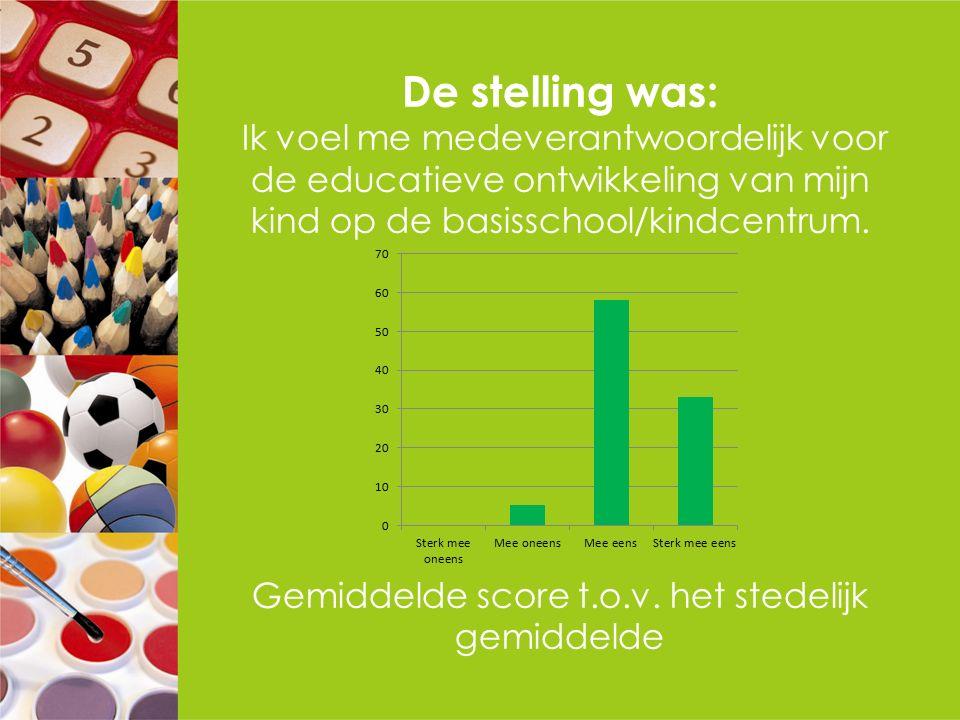 De stelling was: Ik voel me medeverantwoordelijk voor de educatieve ontwikkeling van mijn kind op de basisschool/kindcentrum. Gemiddelde score t.o.v.